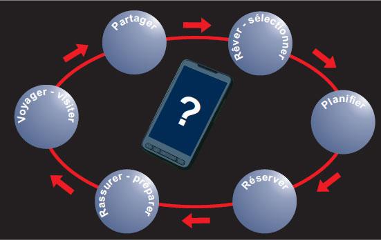 Cycle du voyageur et téléphone portable