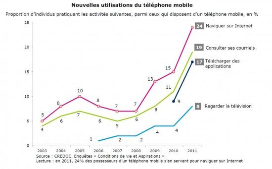 Usages du téléphone mobile