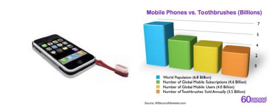 Mobile vs Brosse à dent