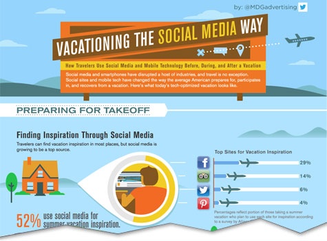 The Impact of Social Media on Travel and Vacation Planning | Vacationing the Social Media Way [Infographic]
