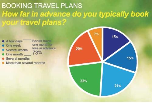 Combien de temps à l'avance, réservez-vous habituellement vos voyages