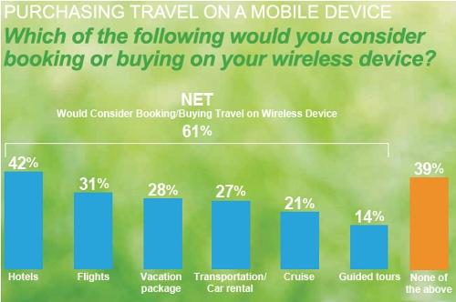 Que réserveriez-vous via un appareil mobile (sans fil) ?