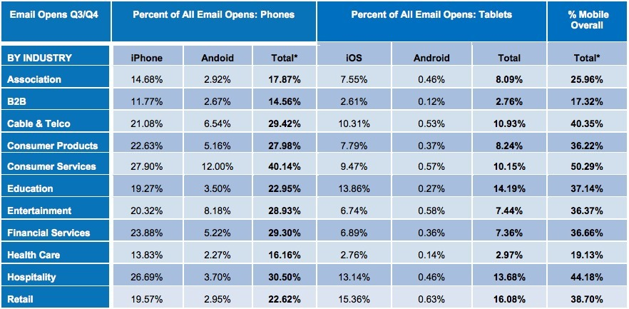 Taux ouverture courriel mobile