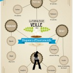L&#039;infographie de la veille des blogueurs d&#039;Etourisme.info