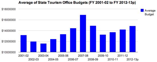 Évolution du budget touristique moyen des États aux États-Unis