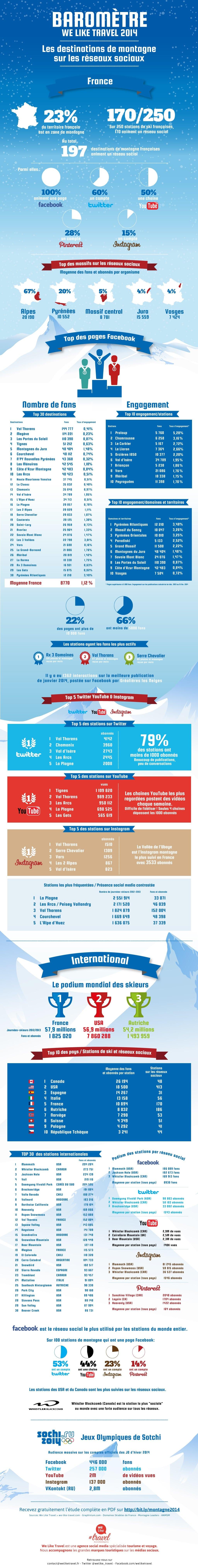 Infographie montagne réseaux sociaux 2014