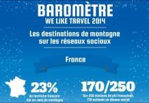 baromètre weliketravel ski et montagne sur les réseaux sociaux