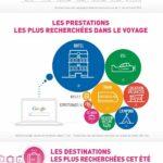 infographie lastminute vacances été 2014