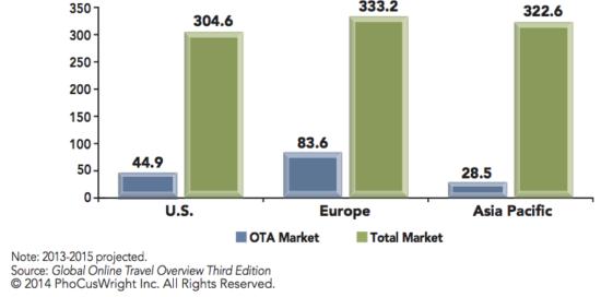 Parts de marché des ventes en ligne