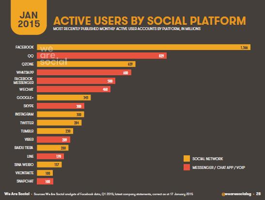 Principaux réseaux sociaux