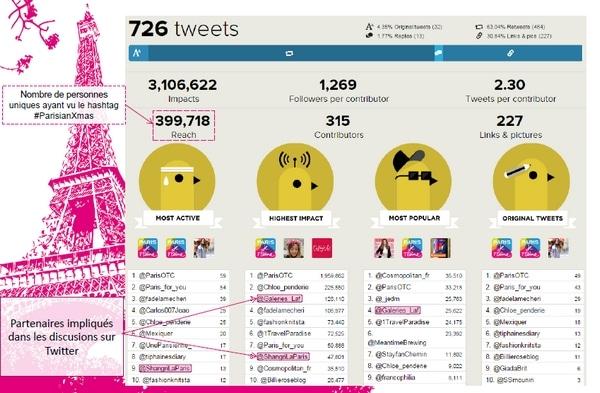 Résultats Twitter