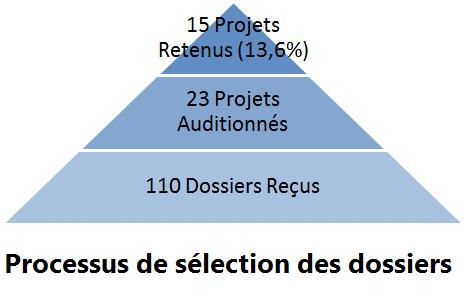 Processus de selection