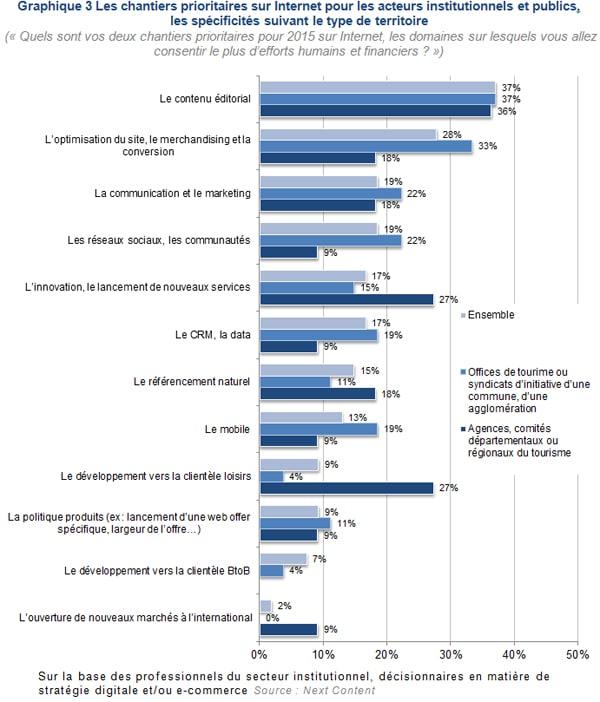 Les chantiers prioritaires sur Internet pour les acteurs institutionnels et publics, les spécificités suivant le type de territoire