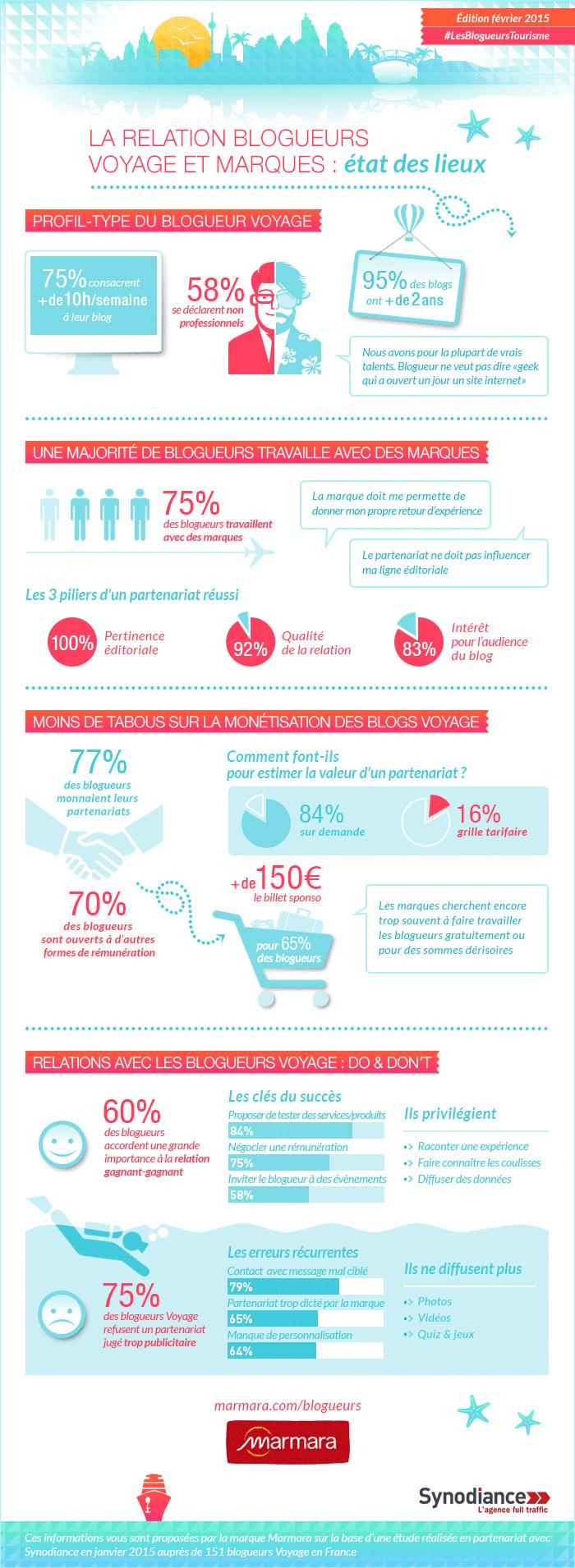 infographie-etude-blogueur-marmara-synodiance-2015