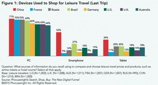Devices Used-To Shop for Leisure Travel