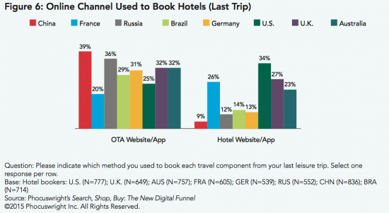 Online Channel Used to Book Hotels