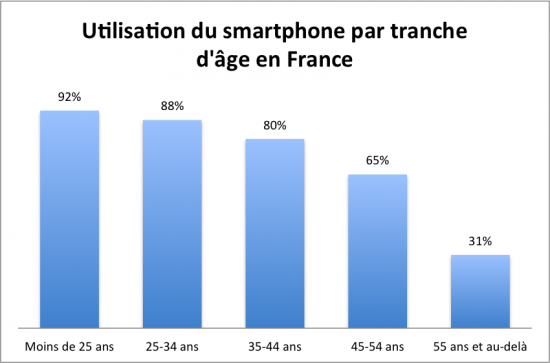Smartphone/tranche d'âge