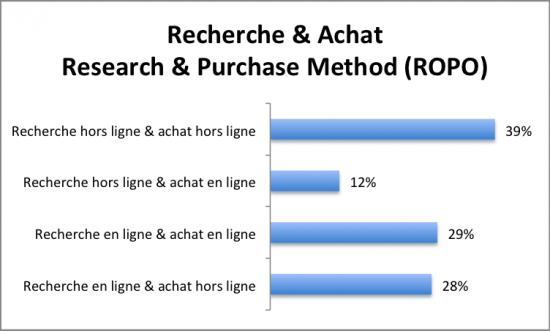 Recherche & Achat