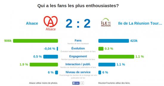 Alsace versus ReunionTourisme Who wins the Facebook Marketing battle