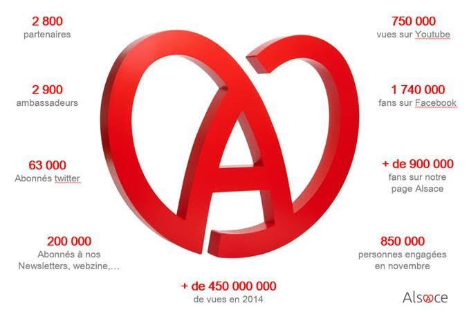 Les chiffres de Tourisme Alsace