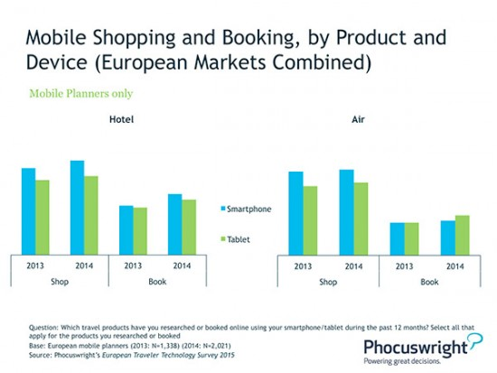 Mobile Shopping and Booking