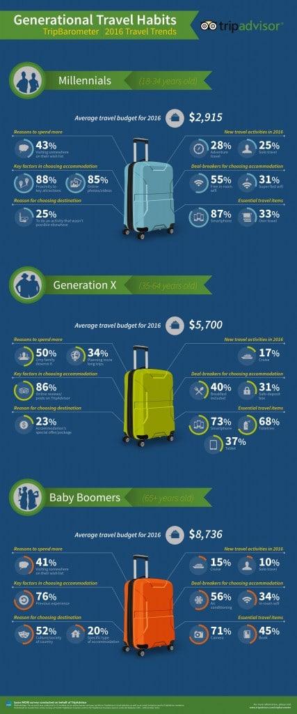 Infographie TripAdvisor