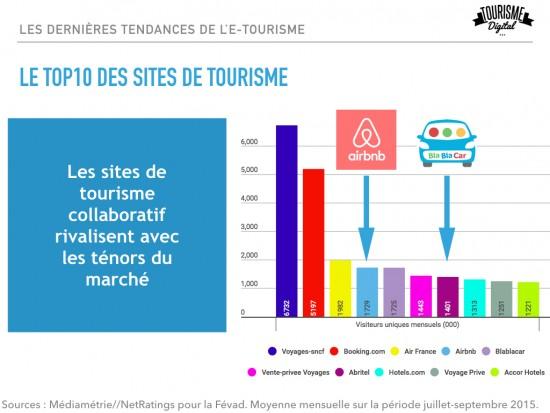Top10 sites de tourisme.001