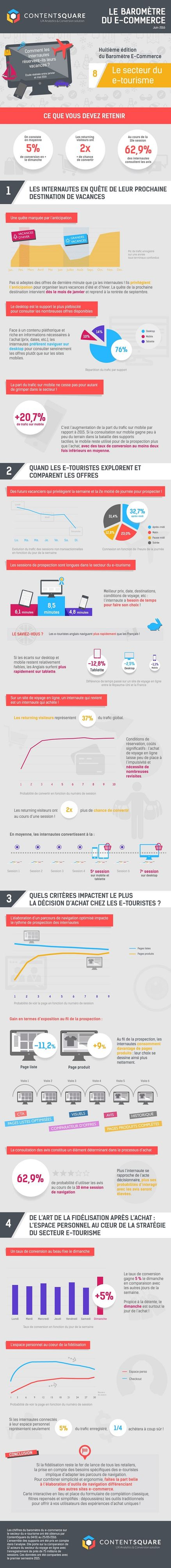 ContentSquare-Infographie
