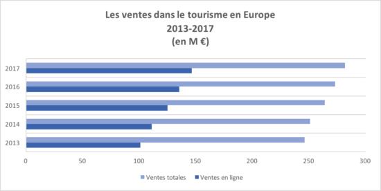 Les ventes dans le tourisme