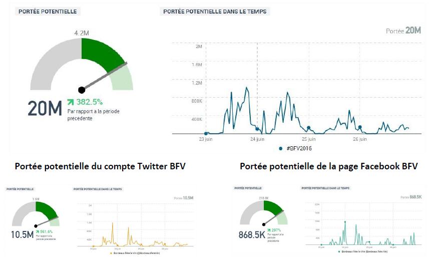 Impact du hashtag #BFV2016 lors de Bordeaux Fête le Vin