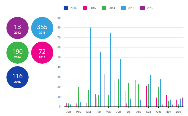 Récap annuel du nombre de publications