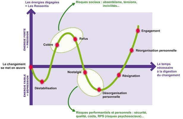 """Schéma """"Le diagramme des ressentis"""" tiré de l'article Conduire et accompagner les changements du blog de ADEIOS"""