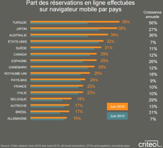navigateur-mobile-criteo
