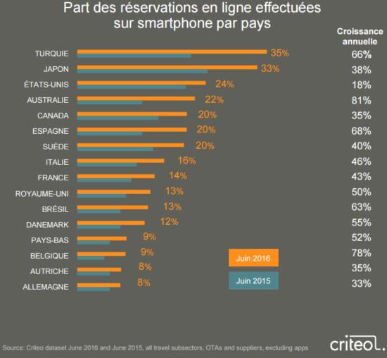 smartphone-reservation-criteo