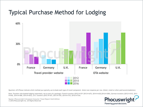 phocuswright-typicalpurchasemethodlodgingeurope-sm