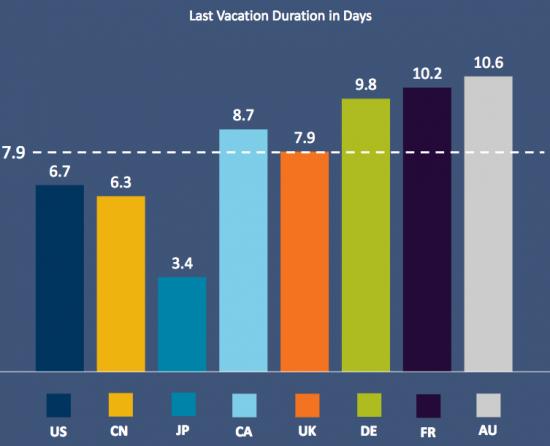 Durée moyenne du dernier voyage. Source: Expedia Media Solutions
