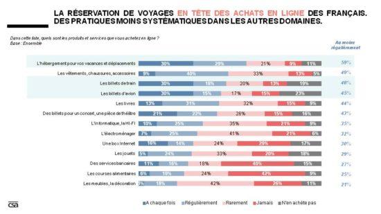 Les produits achetés en ligne par les Français
