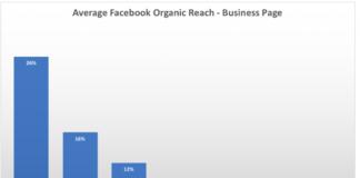 Portée organique moyenne des Pages Facebook