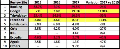 Évolution dans la popularité des sites d'avis de voyageurs, 2015 à 2017. Source des données: Revinate. Tableau: Gonzo Marketing