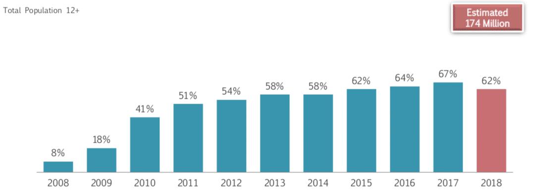L'utilisation de Facebook, en baisse aux États-Unis. Source: The Infinite Dial 2018