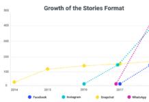 Croissance d'utilisateurs sur Instagram, Stories Instagram et Snapchat à l'échelle mondiale (en millions). Source: Statista