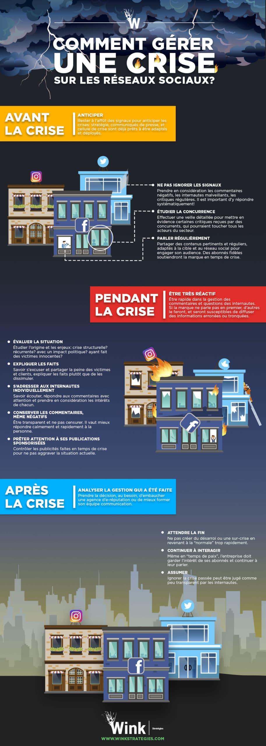 Infographie Comment gérer une crise sur les médias sociaux