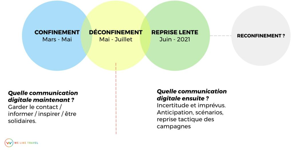 Stratégies de communication digitale