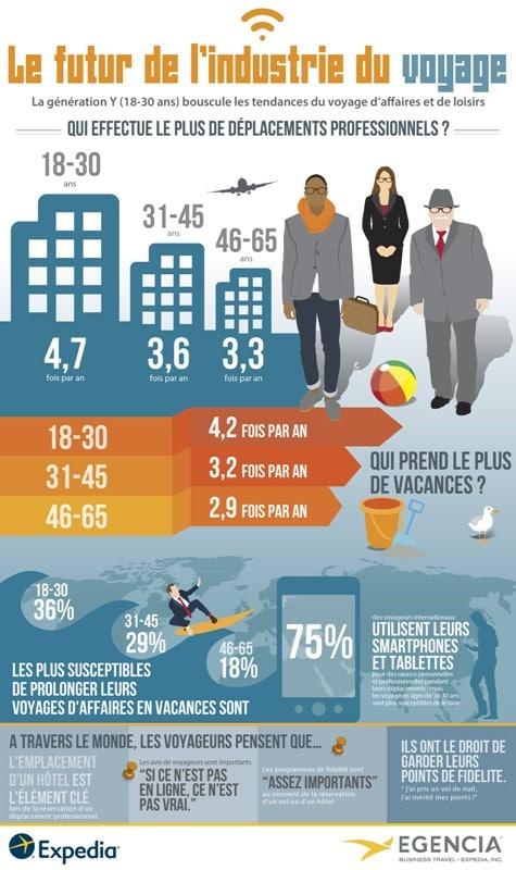 FR-Expedia-Egencia_Etude_Le_futur_de_l_industrie_du_voyage