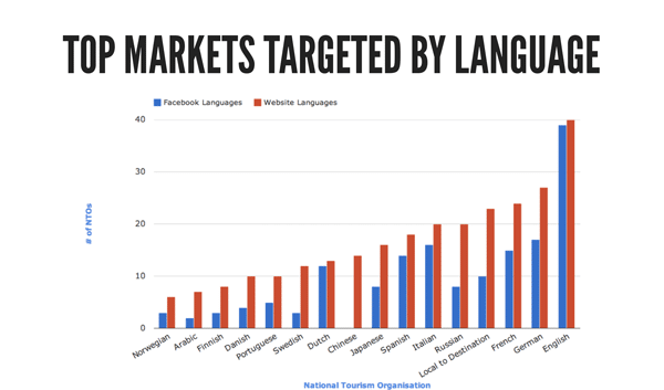 language-markets