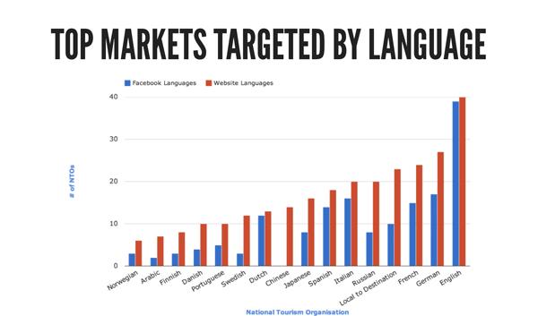 language-markets
