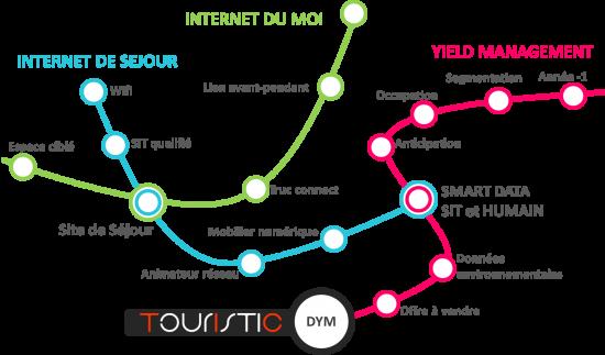 plan_dym_touristic
