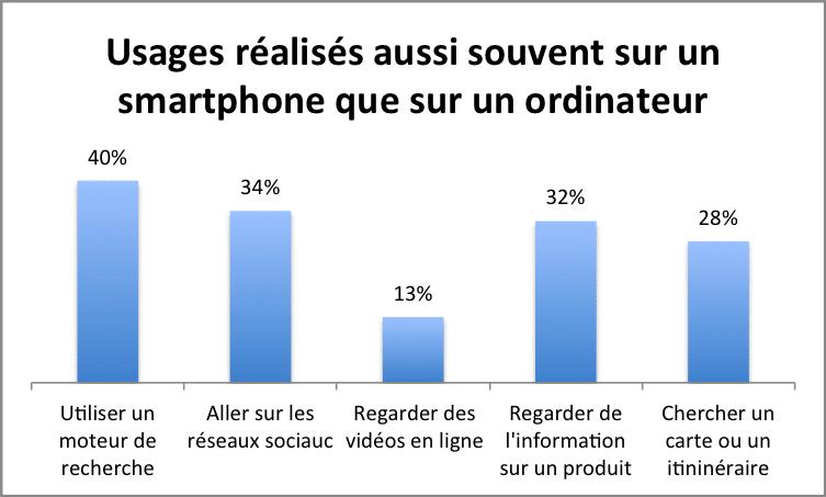 usages smartphone/ordinateur