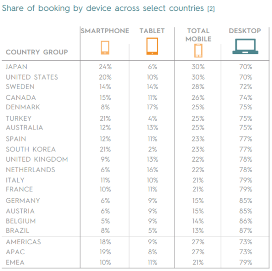 Share of Booking by Device