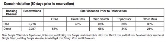 Effet Billboard entre réservation en direct vs OTA